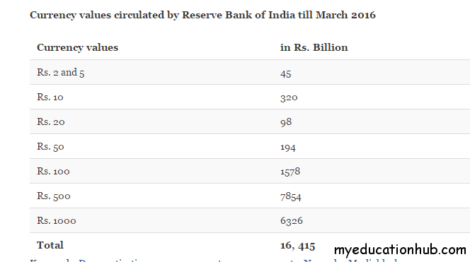 Currency Values circulated by reserve bank of india